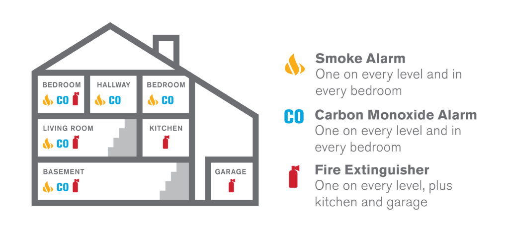 Where to Place Smoke and CO Alarms in Your Home